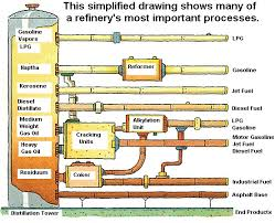kids pages about petroleum oil   officialbiodiesel coman image of a typical refinery process flow diagram  click on it to get a