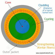 How does <b>fiber optics</b> work? - Explain that Stuff