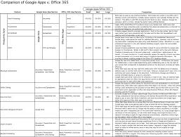 google apps v office 365 head to head comparison of features first