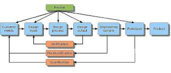 vlsi solution qualityproduct development flow