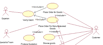dependencies   use case diagram   is this correct    stack overflowuse case diagram example