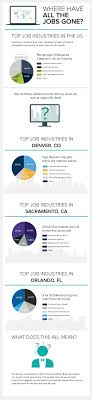 pin by livecareer on livecareer facts where have all the jobs gone in the us livecareer com special reports four top industries 2014 va38slxdwea