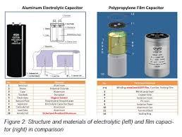 aluminum electrolytic capacitors vs film capacitors structure and materials of electrolytic capacitor left and film capacitor right in