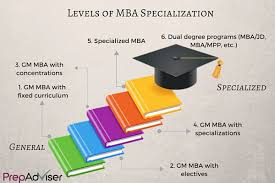 a quick guide to specialized mba programs   how specialized mba programmes can be level prepadviser