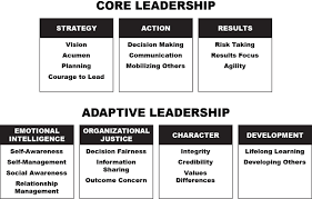 leadership are you an adaptive leader