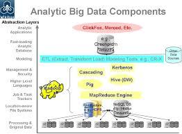 big data the definition of enterprise big data wikibon figure 1 analytical