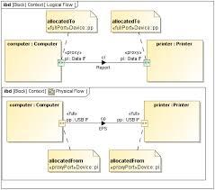 sysml internal block diagram   sysml plugin      no magic    internal block diagram