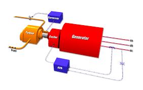enrergy safe  january motor block diagram generator