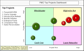 projectmanagement com   messages on project portfolio quandrant    below is one of several project dashboards that come   the gantthead pmo management package  this one is the typical risk   return quadrant diagram