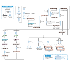 sugar refining   process flow diagram   sinfonia technology co   ltd