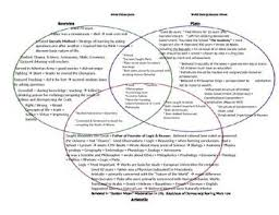 socrates student centered resources and plato on pinterest socrates plato aristotle quotgreek philosophersquot  circle venn diagram