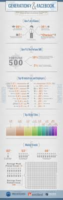 17 best images about gen y an entrepreneur 17 best images about gen y an entrepreneur marketing and digital marketing