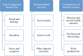characteristics of internet addiction pathological internet use in png