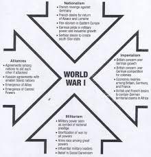 ww1 main map ww1 factors world and war causes of world war 1 google search