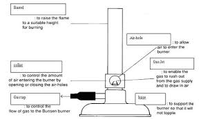 nicholaslim   the bunsen burneranatomy of bunsen burner  jpg
