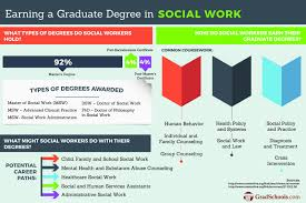 social work graduate programs msw degrees social work graduate programs and msw degrees