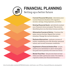 infographic maker venngage financial layers infographic template