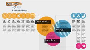 quotes about building your brand quotes orgetus net