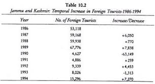 essay on international tourists in kashmir explained with statistics jammu and kashmir temporal increase in foreign tourist