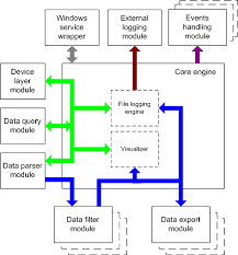 advanced tcp ip data loggerdata flow diagram