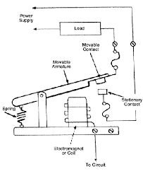how relays work relay diagrams relay definitions and relay types how relays work relay diagrams