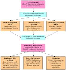 faith gladmore international career development flowchart