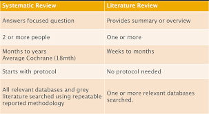 What are Systematic Reviews and Literature Reviews   YouTube