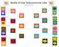 winners battle of the telecommute jobs virtual vocations check here every day to see which telecommute job reigns supreme in virtual vocations the battle of the telecommute jobs