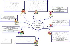 education mind map® examples mind mapping ict glow and learning styles mind map