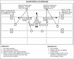 breakdown sports  football fundamentals  cover  defense  quot coverage quot cover  diagram
