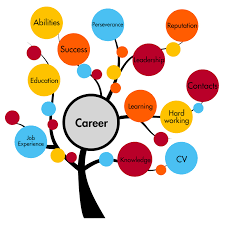 rab career an admission consultancy engineering as a career in
