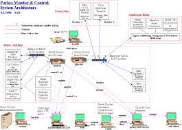parkes monitor  amp  control software documentationsystem architecture diagram  software and hardware