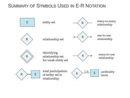 entity relationship diagramunderline indicates primary key attributes     summary of symbols used in e r notation