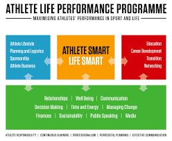 athlete life high performance sport athlete life performance programme
