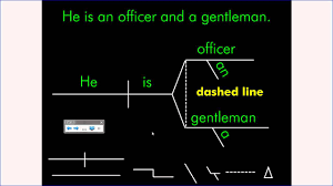 sentence diagramming forms   youtubesentence diagramming forms