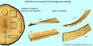 shrinkage and swelling article types woods