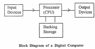 block diagram of digital computer  basic computer science