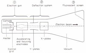 the cathode ray oscilloscope physics homework help physics main features of the cathode ray tube