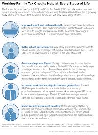 eitc and child tax credit promote work reduce poverty and working family tax credits help at every stage of life