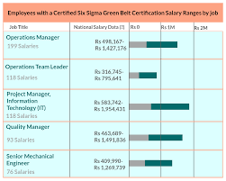 career opportunities for six sigma green belt six sigma green belt below graph shows some most popular jobs for employees certified six sigma green belt certification and their package levels