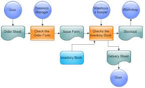 examples   process flowchartsales process flowchart