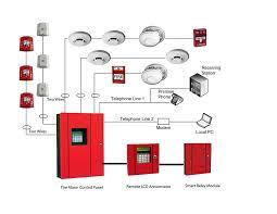 fire alarm installation wiring diagram fire wiring diagrams fire alarm wiring diagram