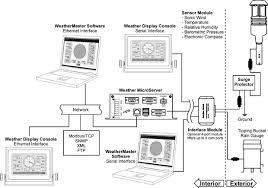 magellan weather station columbia weather systems magellan weather monitoring system diagram