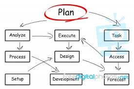 free business flow chart  free businesscacoo  online diagram software for flow chart  amp  uml and more