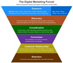 top 10 reasons to choose digital marketing as a career digital marketing funnel 1024x889
