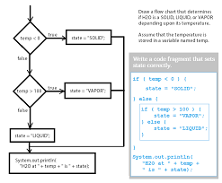flow chart code fragment pngflow chart to code fragment