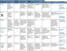 belief systems chart   mr ott    s classroom wikiplease click to enlarge