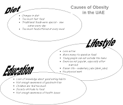 cause and effect obesity  writefixcom obesity