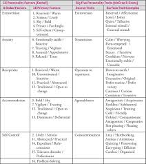 personality motivation attitudes and psychological disorders the personality traits identified by cattell and by mccrae and costa are compared in table 5