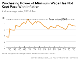 state earned income tax credits and minimum wages work best purchasing power of minimum wage has not kept pace inflation